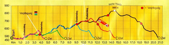 Höhenprofil des Fichtelgebirgs-Nordic-Walking-Marathons in Gefrees